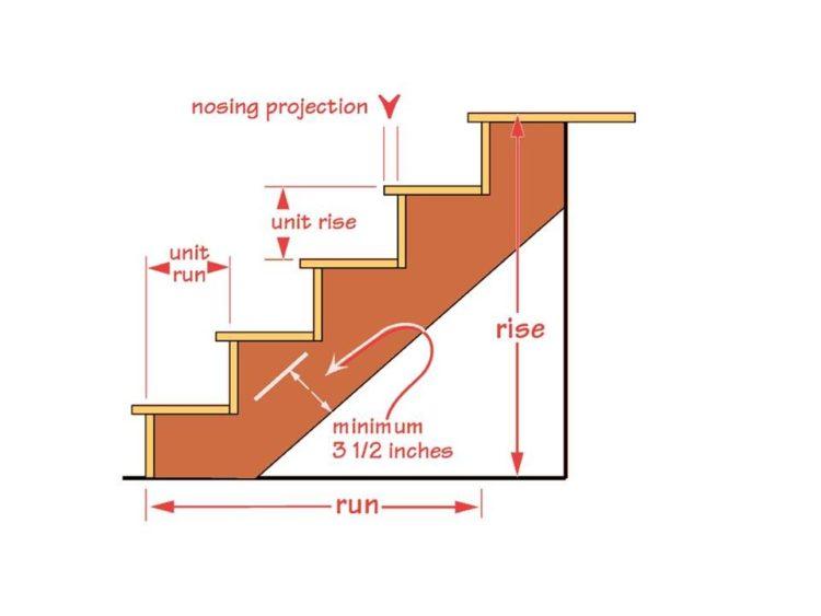 Cara Menghitung Ukuran Tangga Bordes Keramik Railing 2020